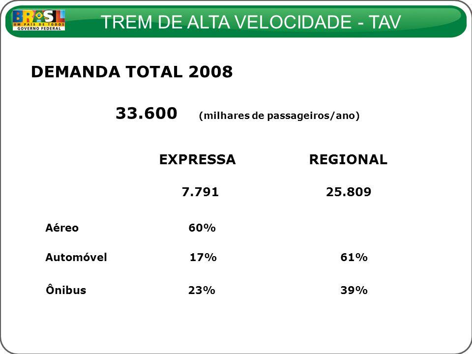 33.600 (milhares de passageiros/ano)