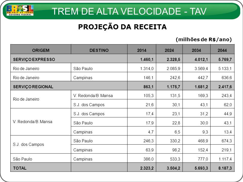 PROJEÇÃO DA RECEITA (milhões de R$/ano) ORIGEM DESTINO 2014 2024 2034