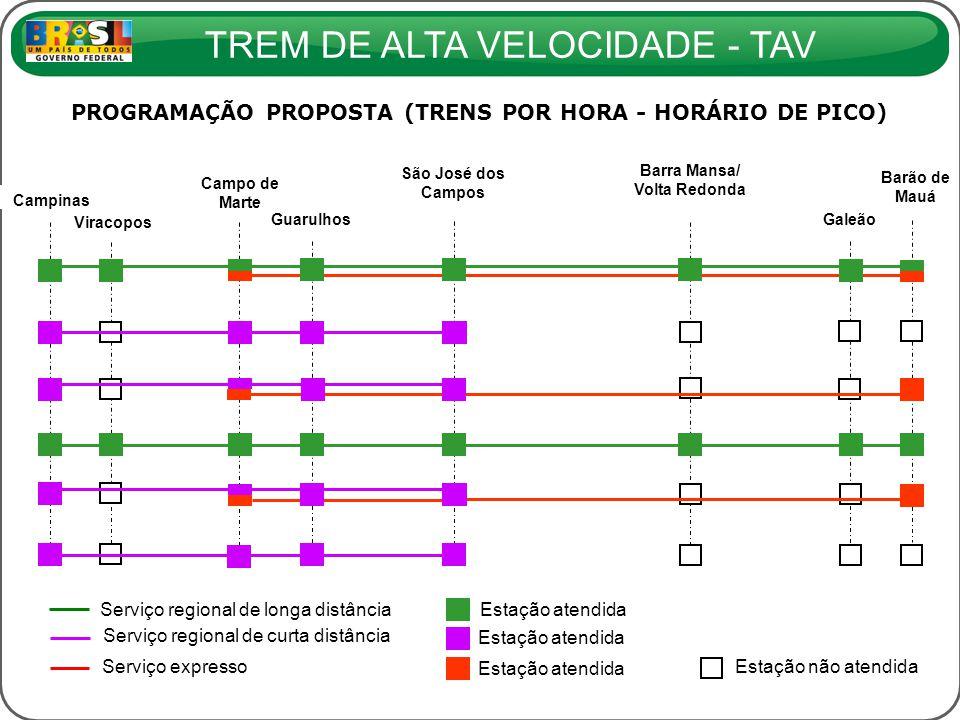 PROGRAMAÇÃO PROPOSTA (TRENS POR HORA - HORÁRIO DE PICO)