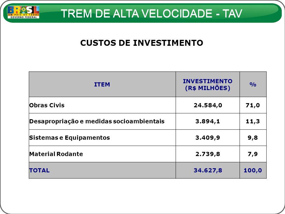 CUSTOS DE INVESTIMENTO INVESTIMENTO (R$ MILHÕES)
