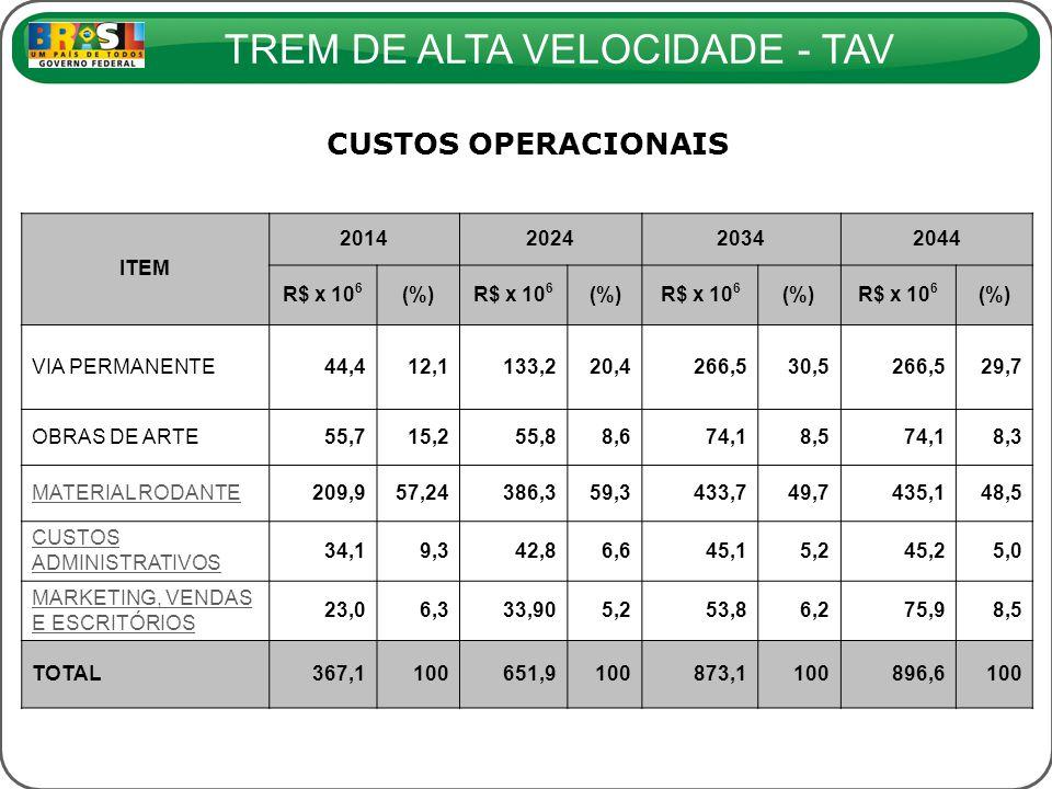 CUSTOS OPERACIONAIS ITEM 2014 2024 2034 2044 R$ x 106 (%)