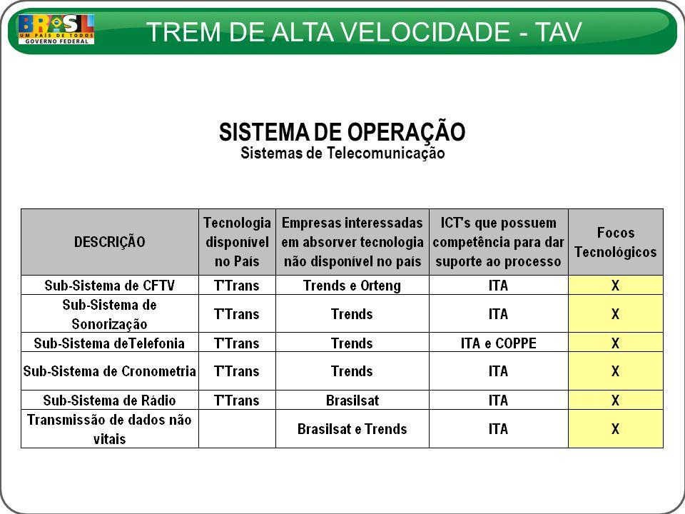 Sistemas de Telecomunicação