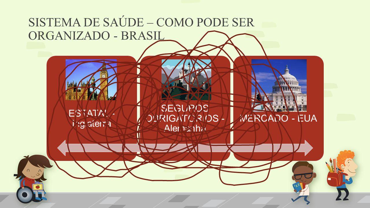 SISTEMA DE SAÚDE – COMO PODE SER ORGANIZADO - BRASIL