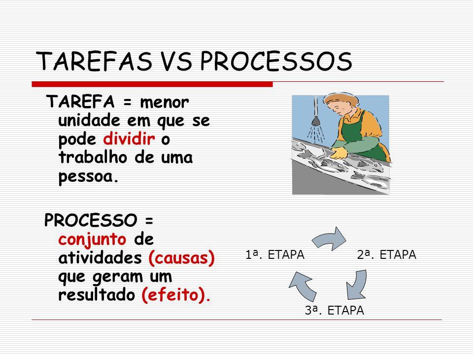TAREFAS VS PROCESSOS TAREFA = menor unidade em que se pode dividir o trabalho de uma pessoa.