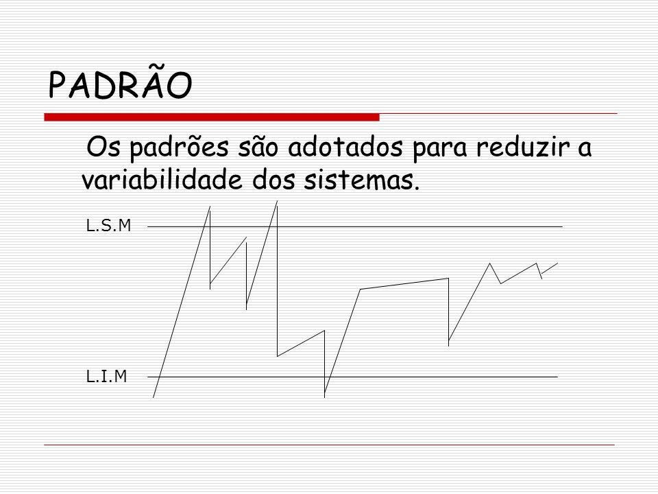 PADRÃO Os padrões são adotados para reduzir a variabilidade dos sistemas. L.S.M L.I.M