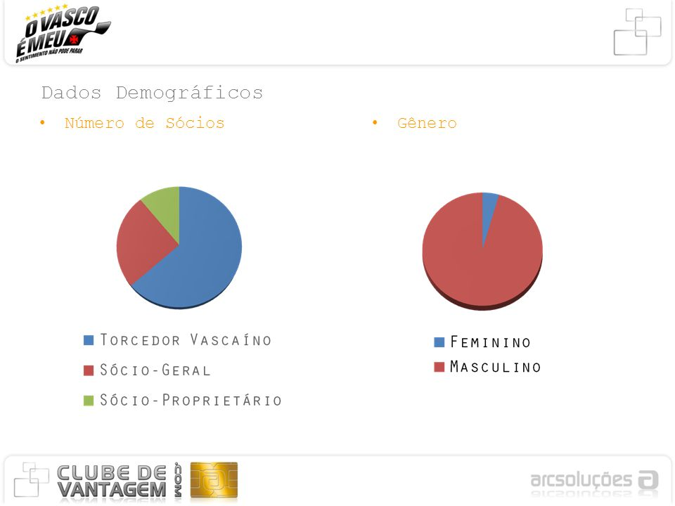 Dados Demográficos Número de Sócios Gênero