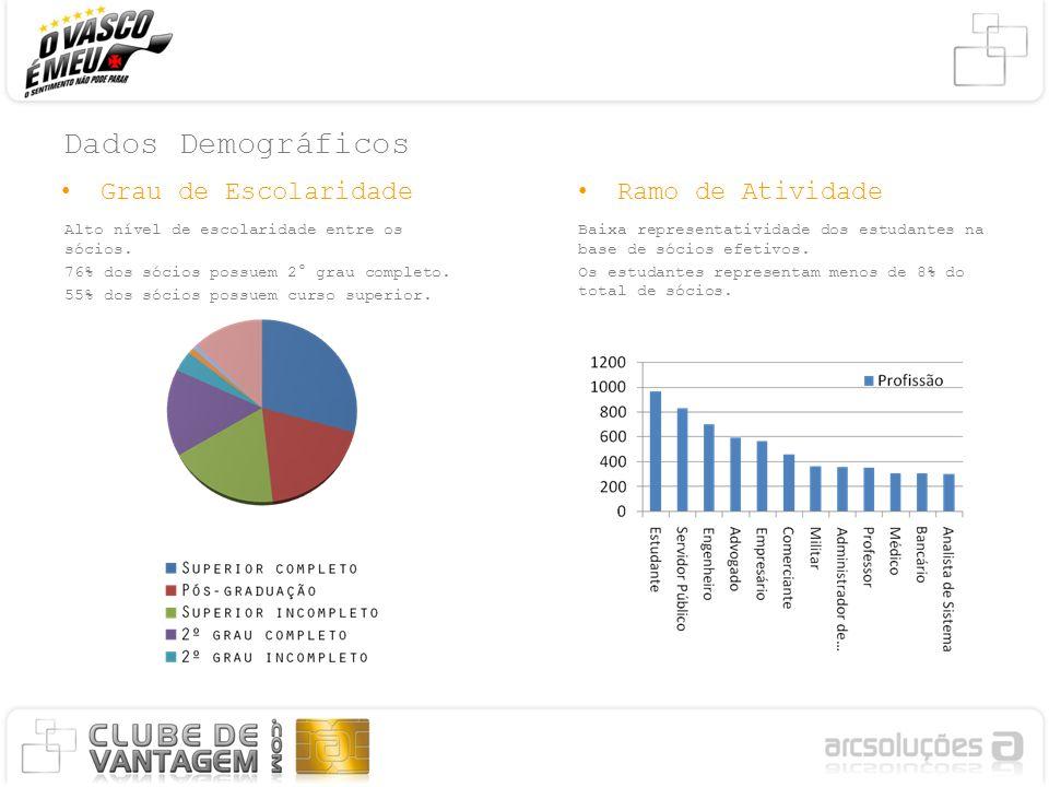 Dados Demográficos Grau de Escolaridade Ramo de Atividade