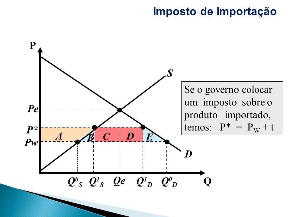 Imposto de Importação P S Q1S Q1D P*
