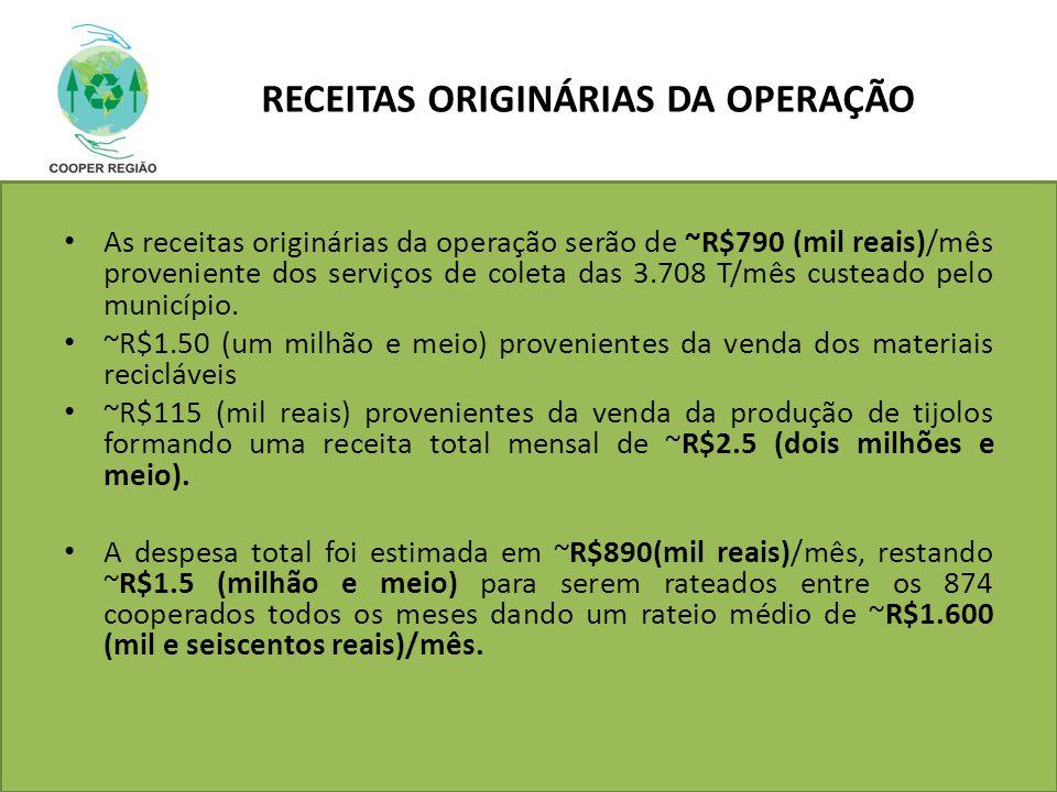 RECEITAS ORIGINÁRIAS DA OPERAÇÃO