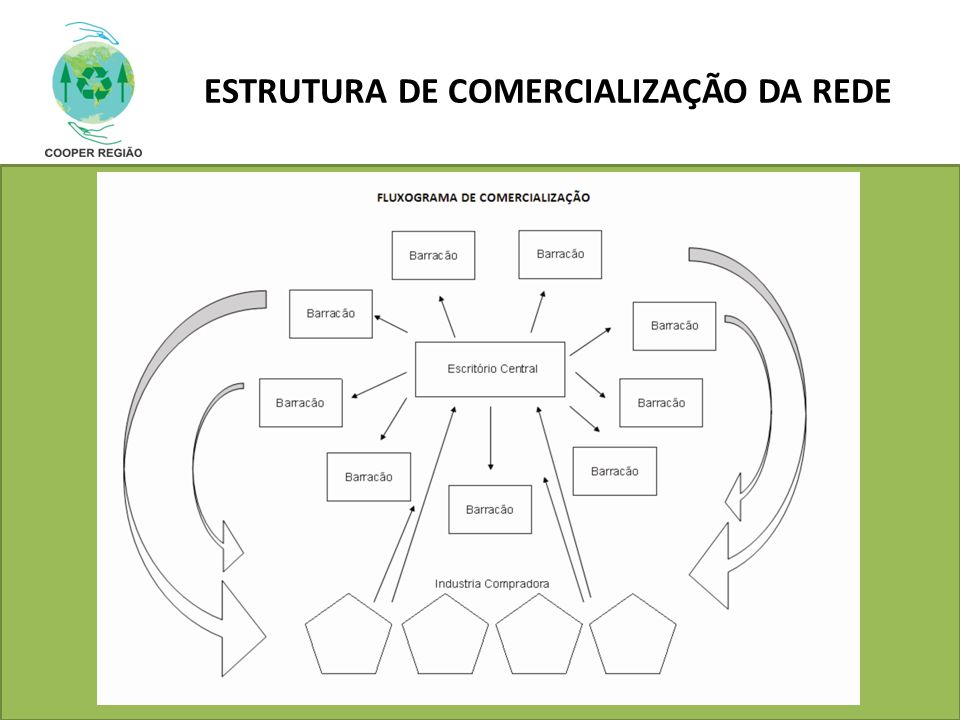 ESTRUTURA DE COMERCIALIZAÇÃO DA REDE