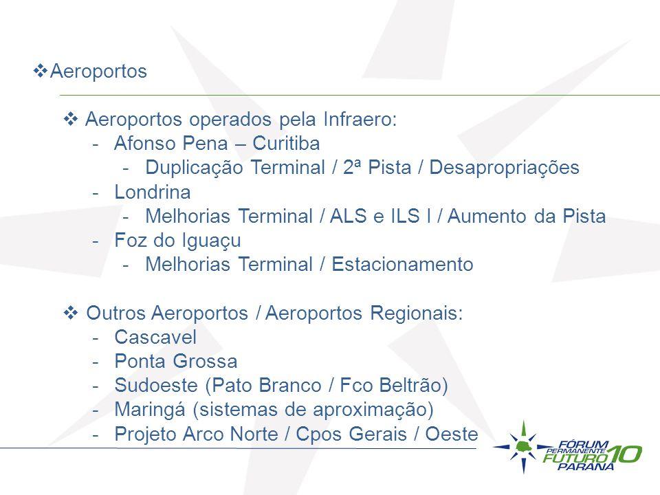 Aeroportos Aeroportos operados pela Infraero: Afonso Pena – Curitiba. Duplicação Terminal / 2ª Pista / Desapropriações.