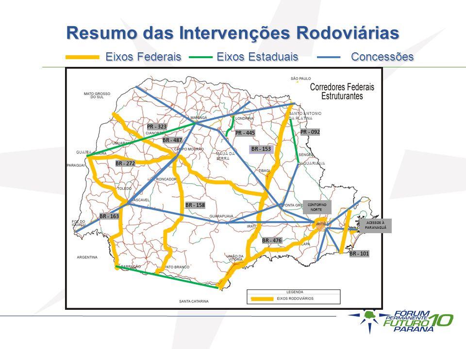 Resumo das Intervenções Rodoviárias