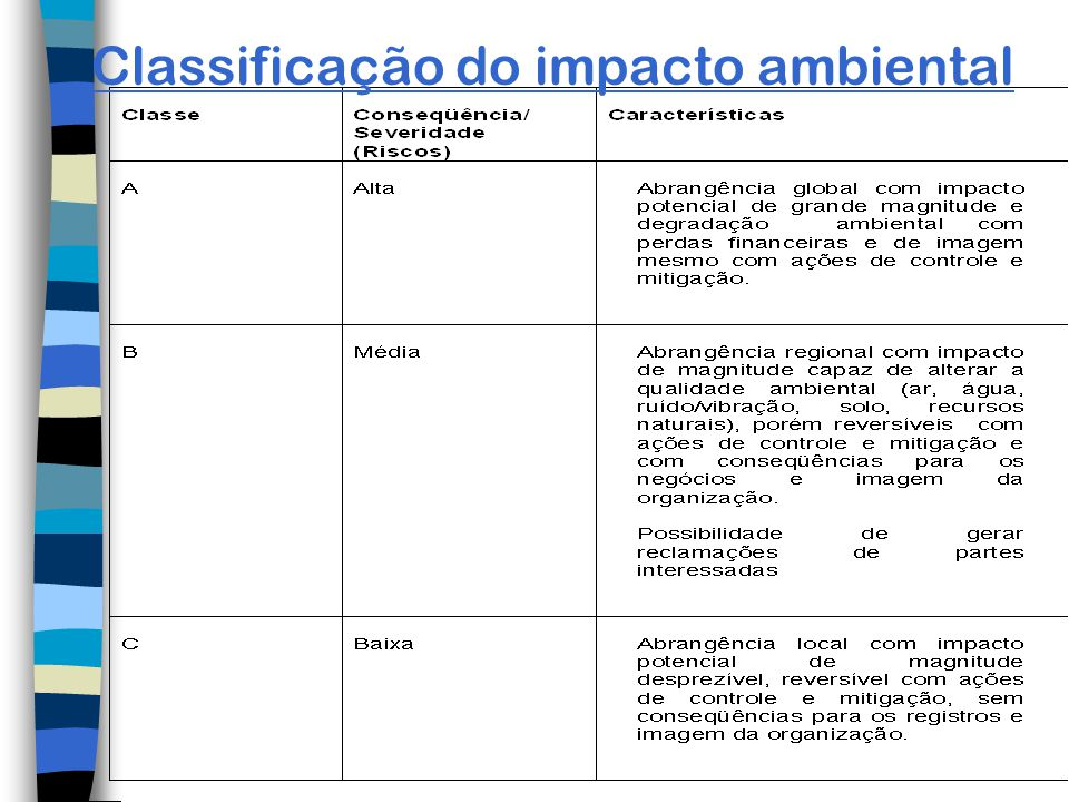 Classificação do impacto ambiental