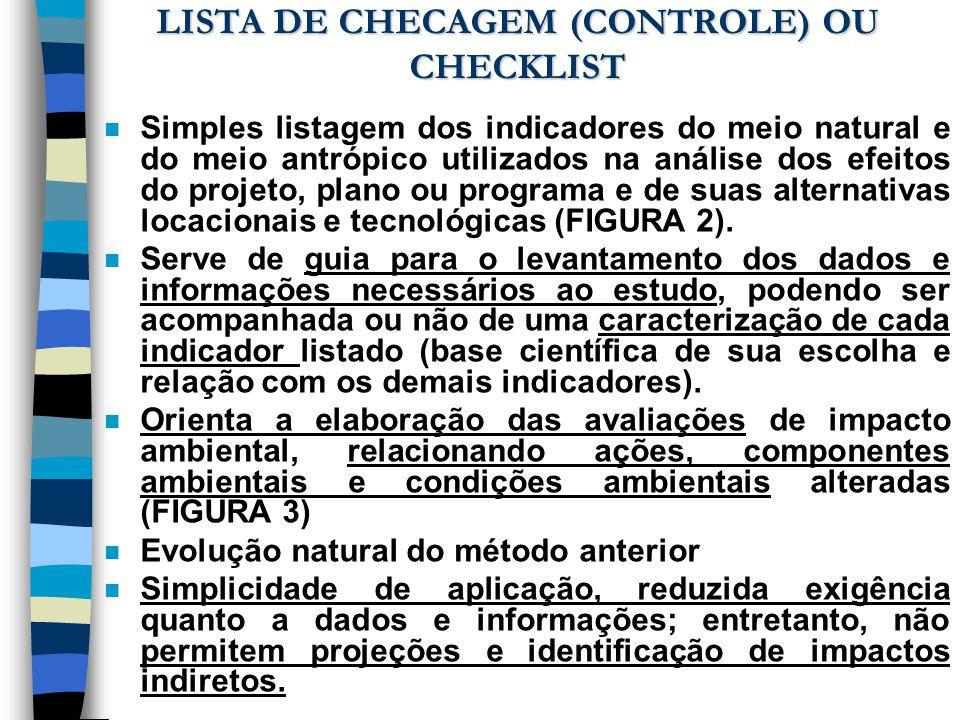 LISTA DE CHECAGEM (CONTROLE) OU CHECKLIST