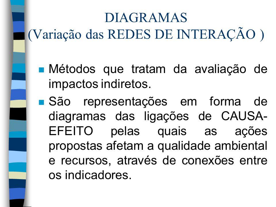 DIAGRAMAS (Variação das REDES DE INTERAÇÃO )