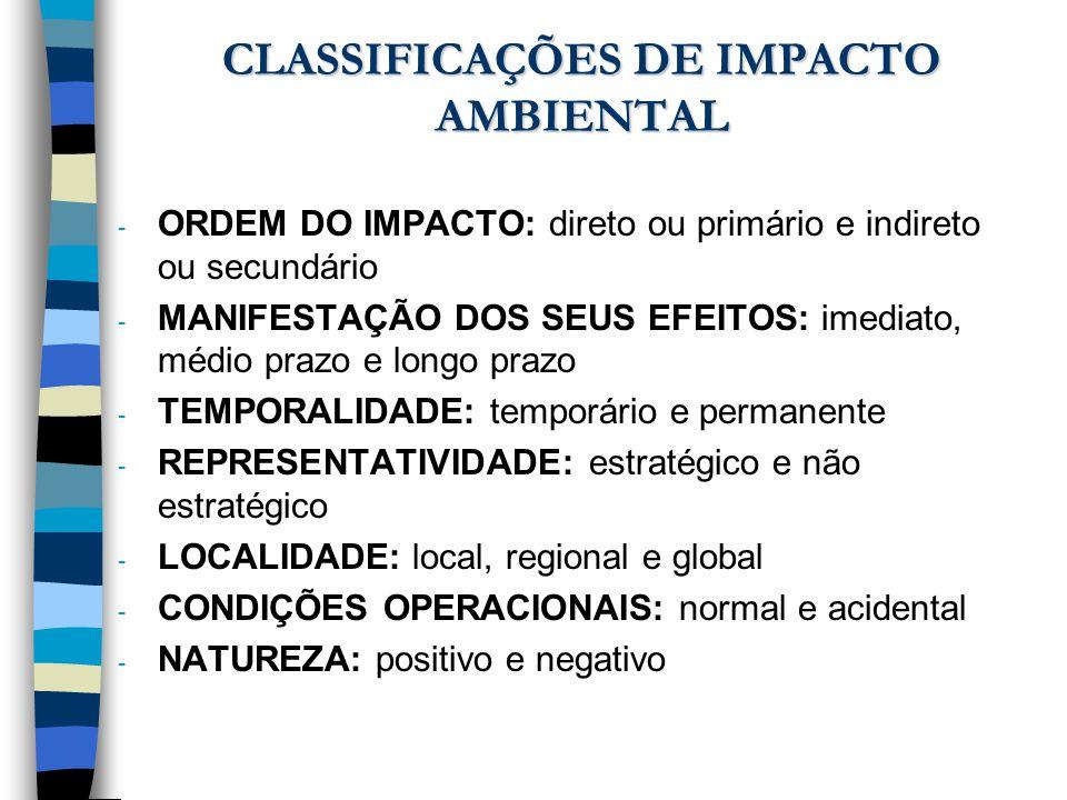 CLASSIFICAÇÕES DE IMPACTO AMBIENTAL
