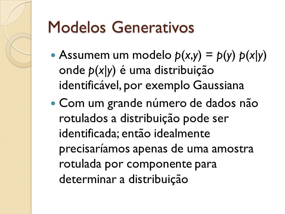 Modelos Generativos Assumem um modelo p(x,y) = p(y) p(x|y) onde p(x|y) é uma distribuição identificável, por exemplo Gaussiana.