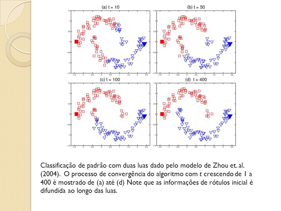 Classificação de padrão com duas luas dado pelo modelo de Zhou et. al