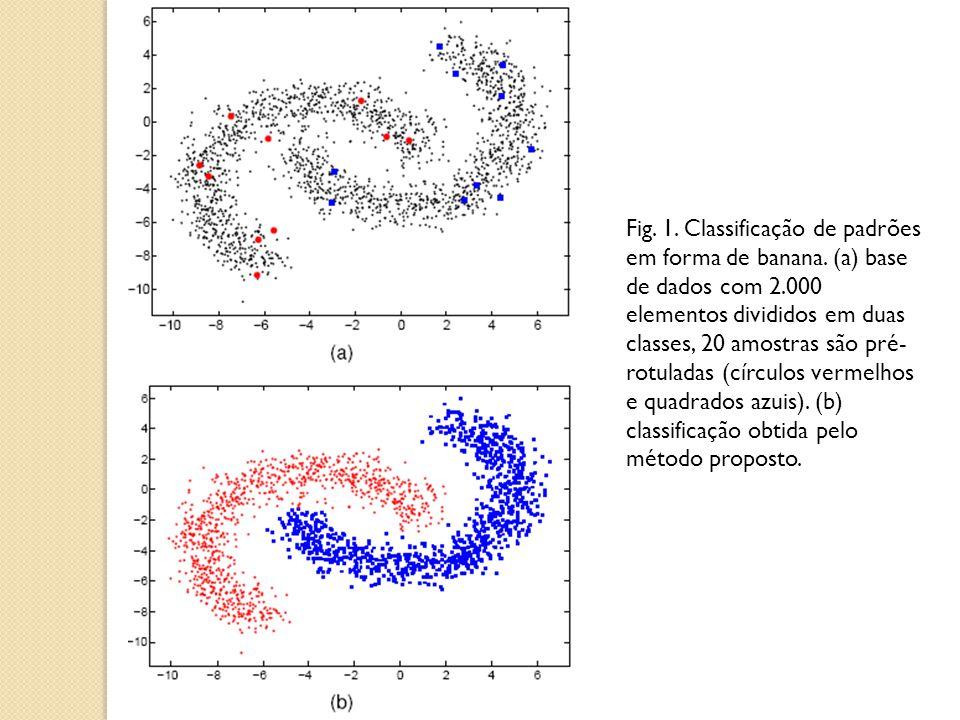 Fig. 1. Classificação de padrões em forma de banana