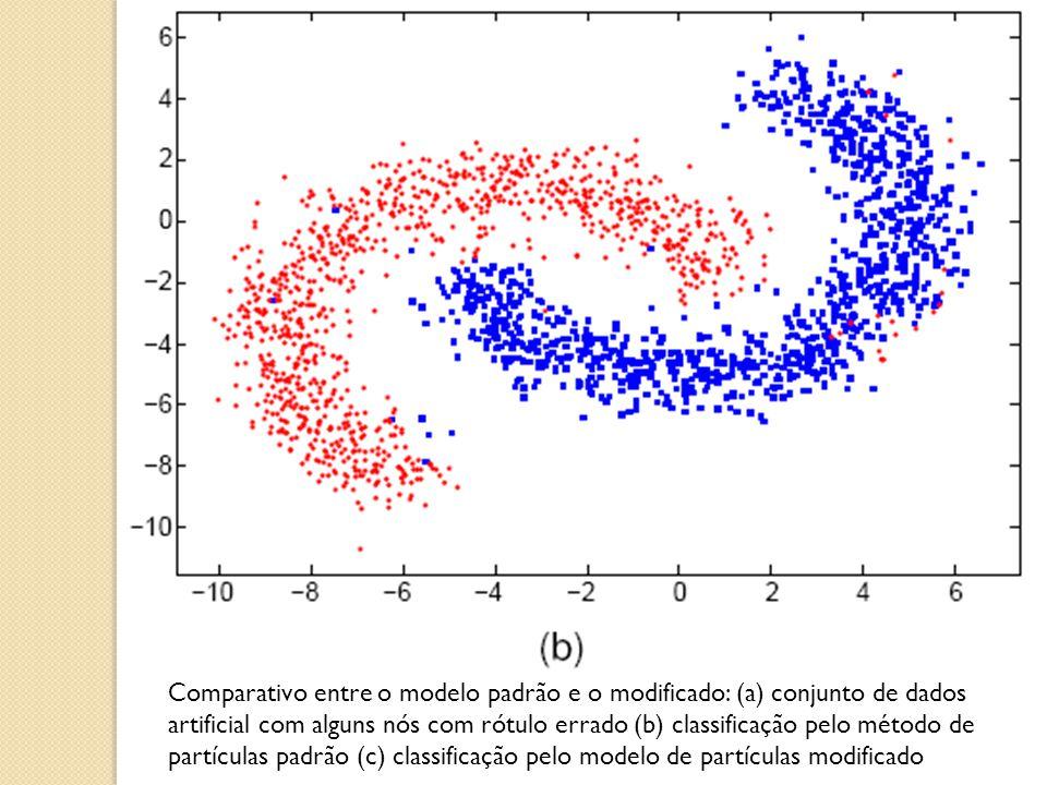 Comparativo entre o modelo padrão e o modificado: (a) conjunto de dados artificial com alguns nós com rótulo errado (b) classificação pelo método de partículas padrão (c) classificação pelo modelo de partículas modificado