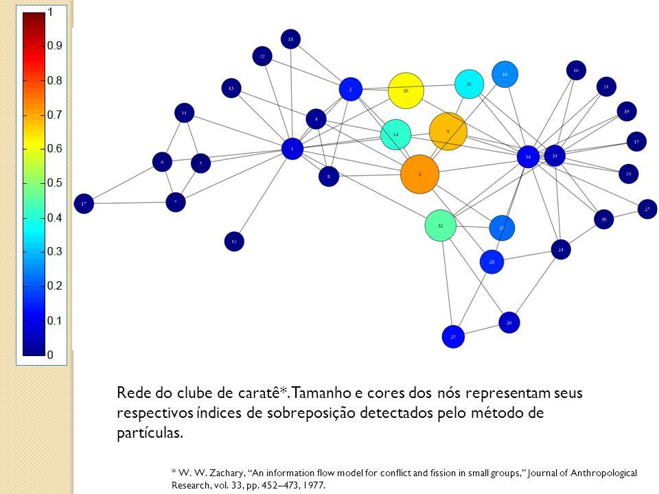 Rede do clube de caratê*. Tamanho e cores dos nós representam seus respectivos índices de sobreposição detectados pelo método de partículas.