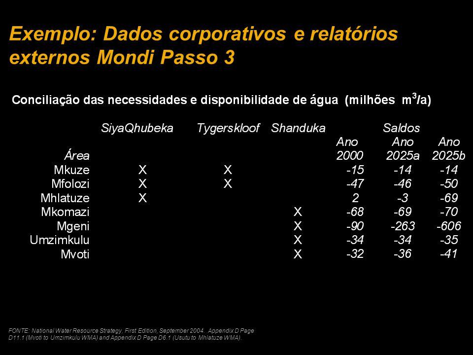 Exemplo: Dados corporativos e relatórios externos Mondi Passo 3