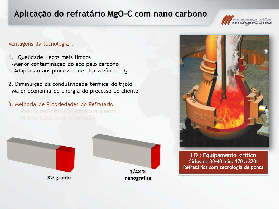 Aplicação do refratário MgO-C com nano carbono