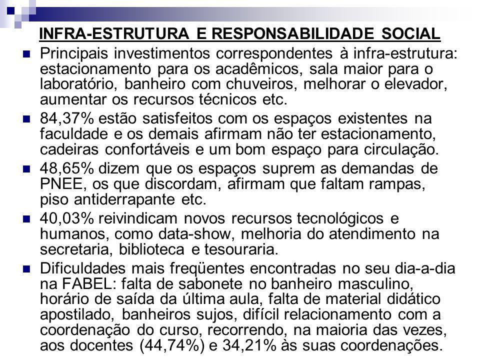 INFRA-ESTRUTURA E RESPONSABILIDADE SOCIAL