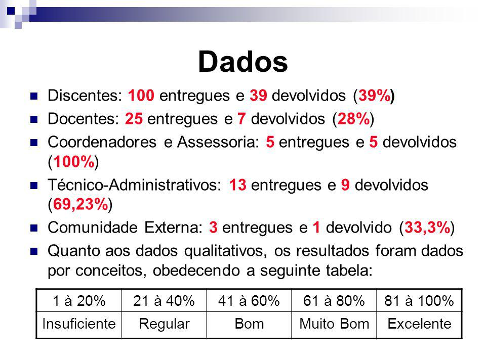 Dados Discentes: 100 entregues e 39 devolvidos (39%)