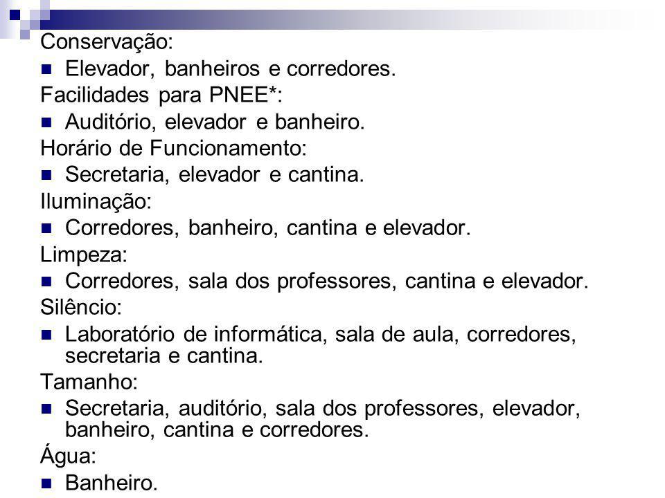 Conservação: Elevador, banheiros e corredores. Facilidades para PNEE*: Auditório, elevador e banheiro.