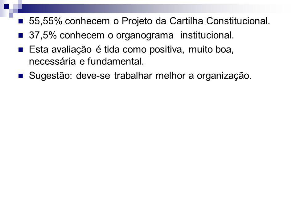 55,55% conhecem o Projeto da Cartilha Constitucional.