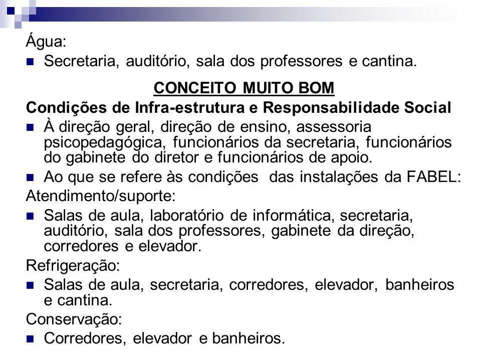Água: Secretaria, auditório, sala dos professores e cantina. CONCEITO MUITO BOM. Condições de Infra-estrutura e Responsabilidade Social.