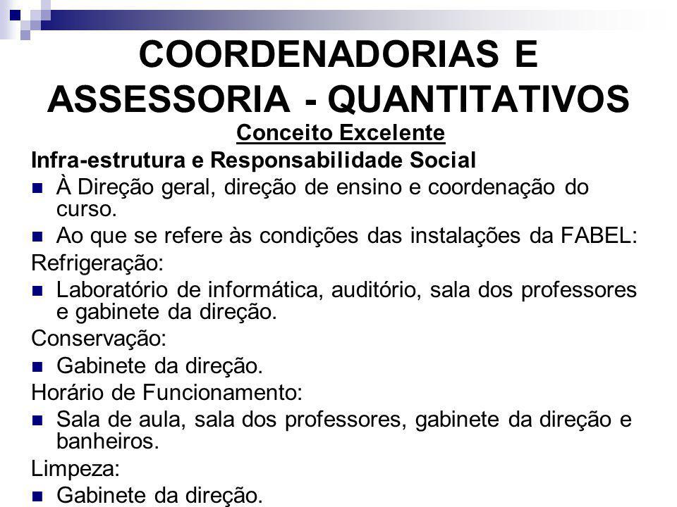 COORDENADORIAS E ASSESSORIA - QUANTITATIVOS