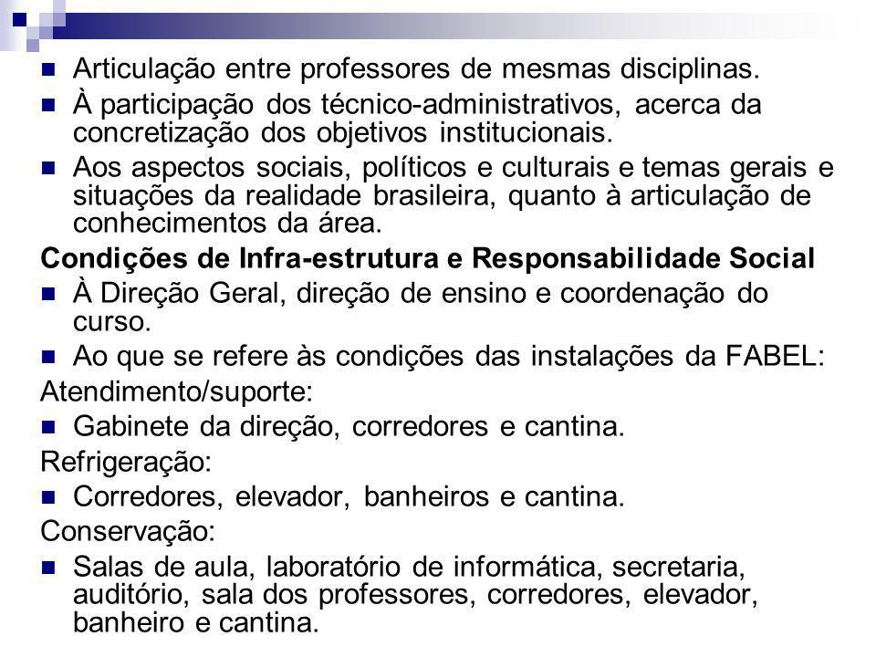 Articulação entre professores de mesmas disciplinas.