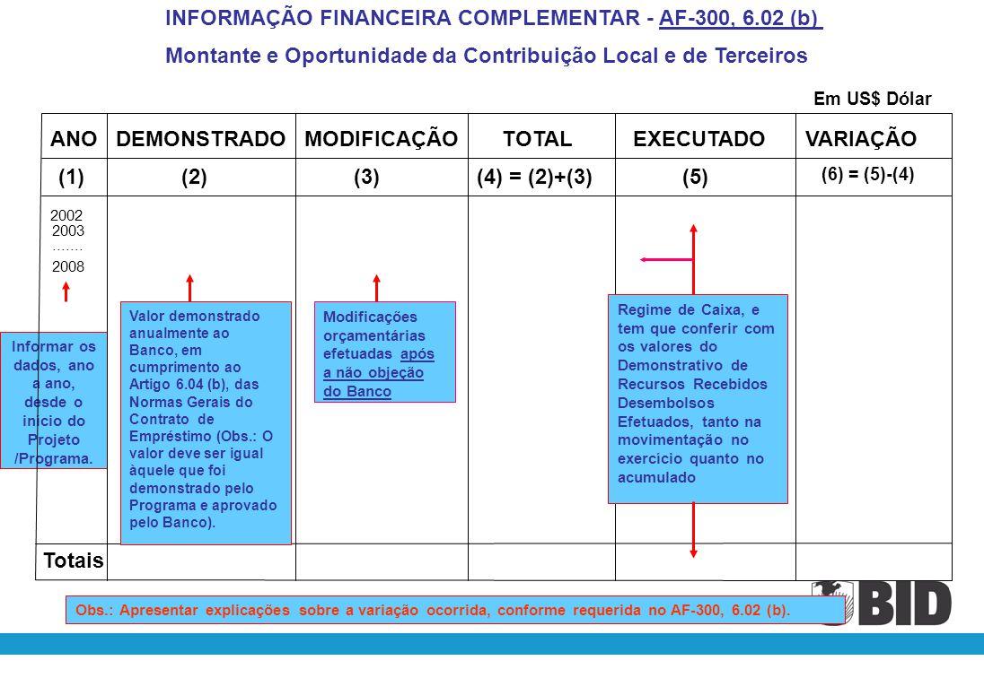 Informar os dados, ano a ano, desde o início do Projeto /Programa.