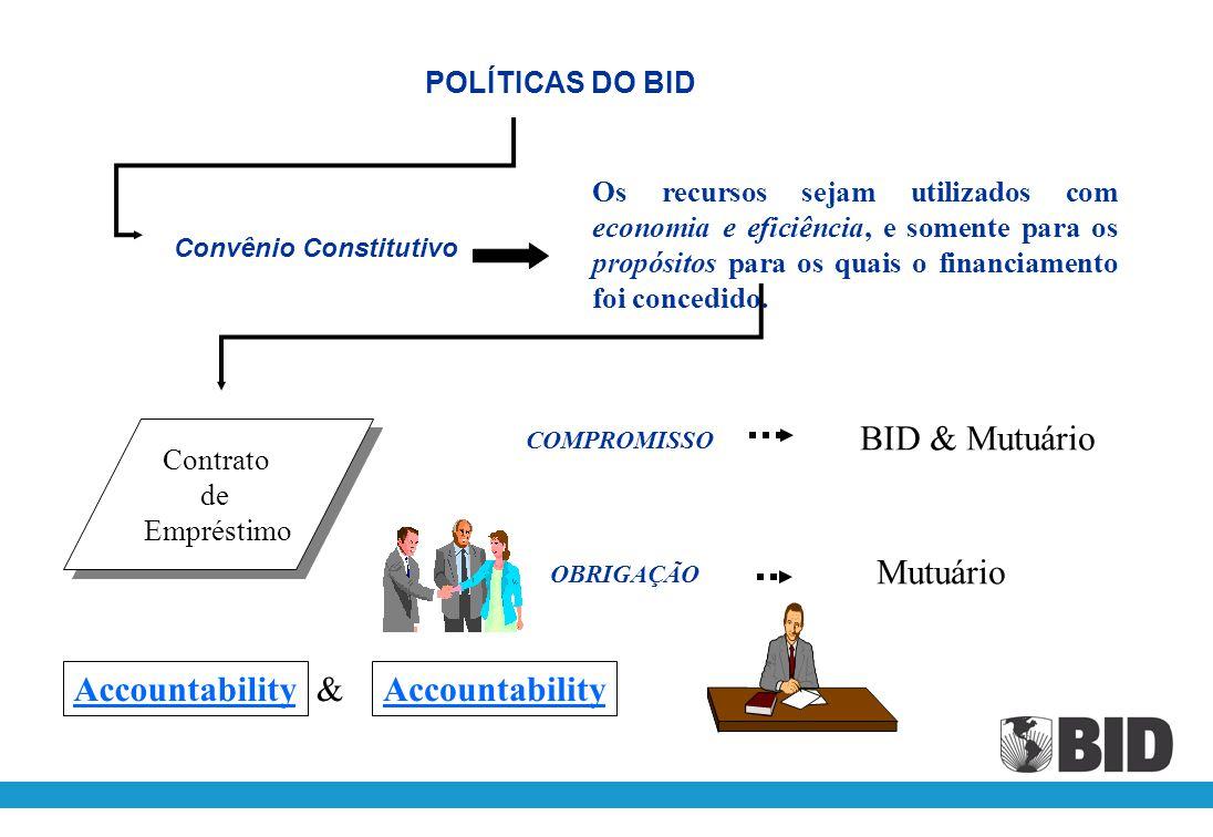 BID & Mutuário Mutuário Accountability & Accountability