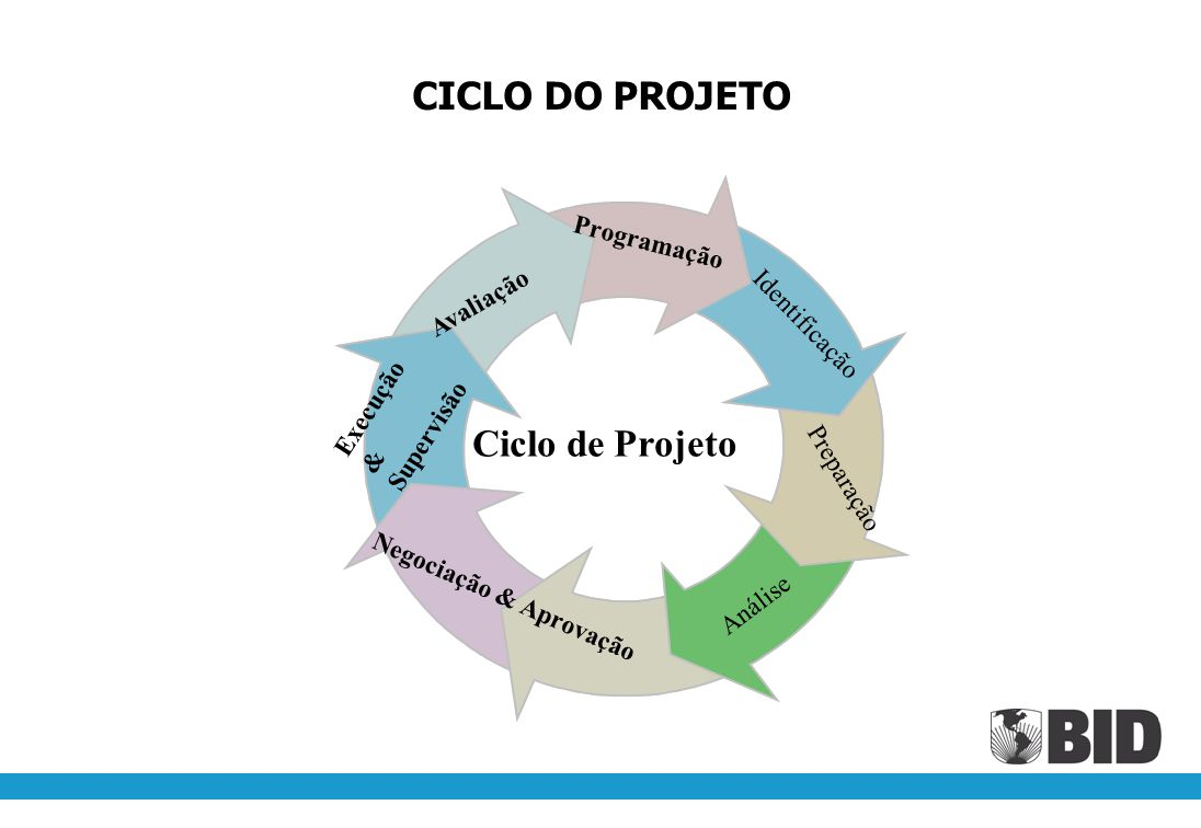 CICLO DO PROJETO Ciclo de Projeto Programação Avaliação Identificação