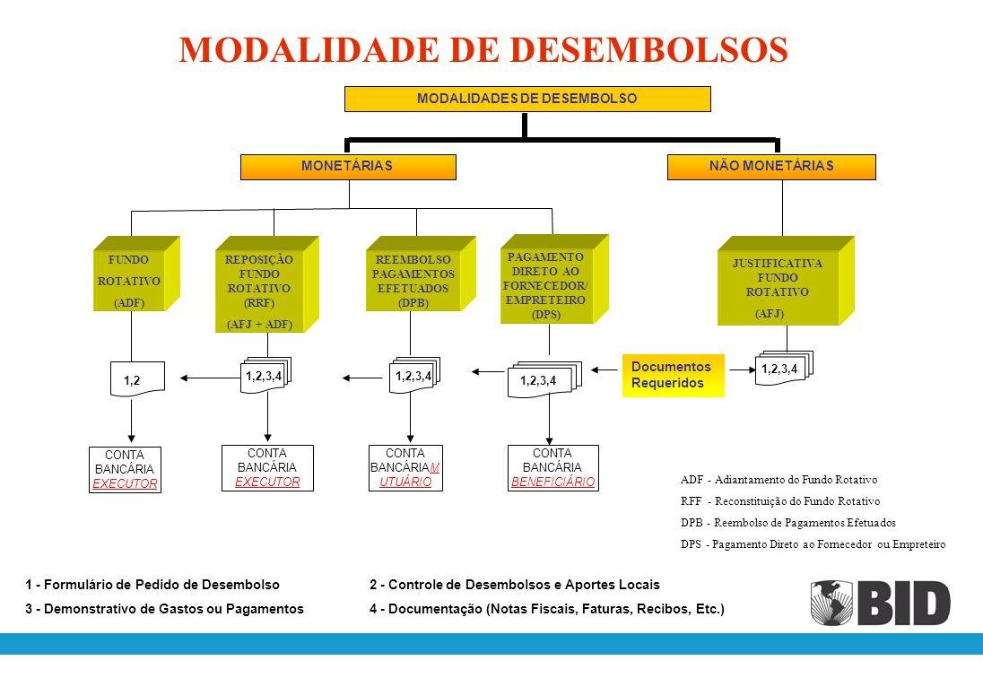 MODALIDADE DE DESEMBOLSOS