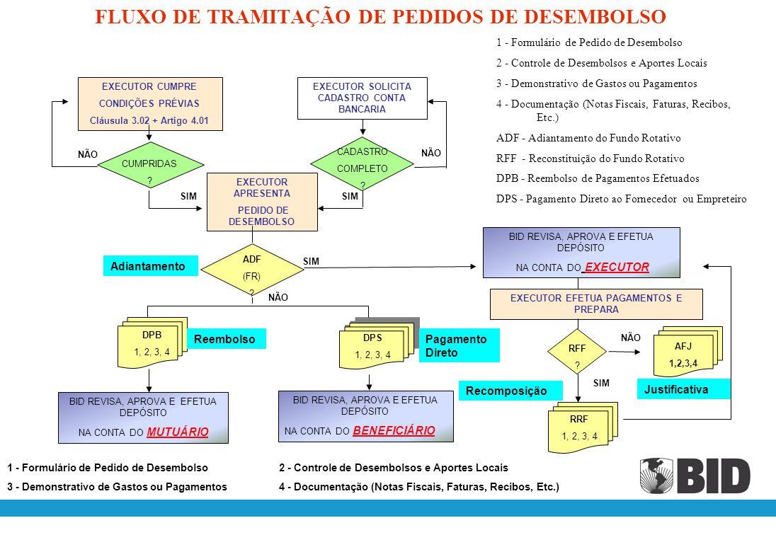 FLUXO DE TRAMITAÇÃO DE PEDIDOS DE DESEMBOLSO
