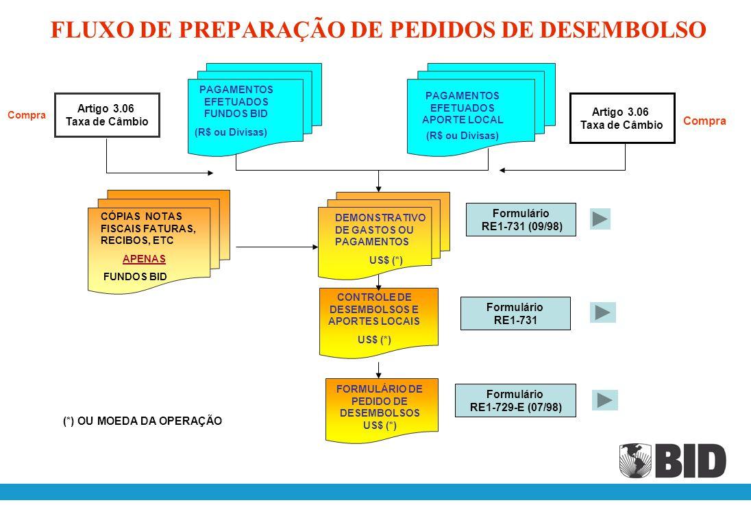 FLUXO DE PREPARAÇÃO DE PEDIDOS DE DESEMBOLSO