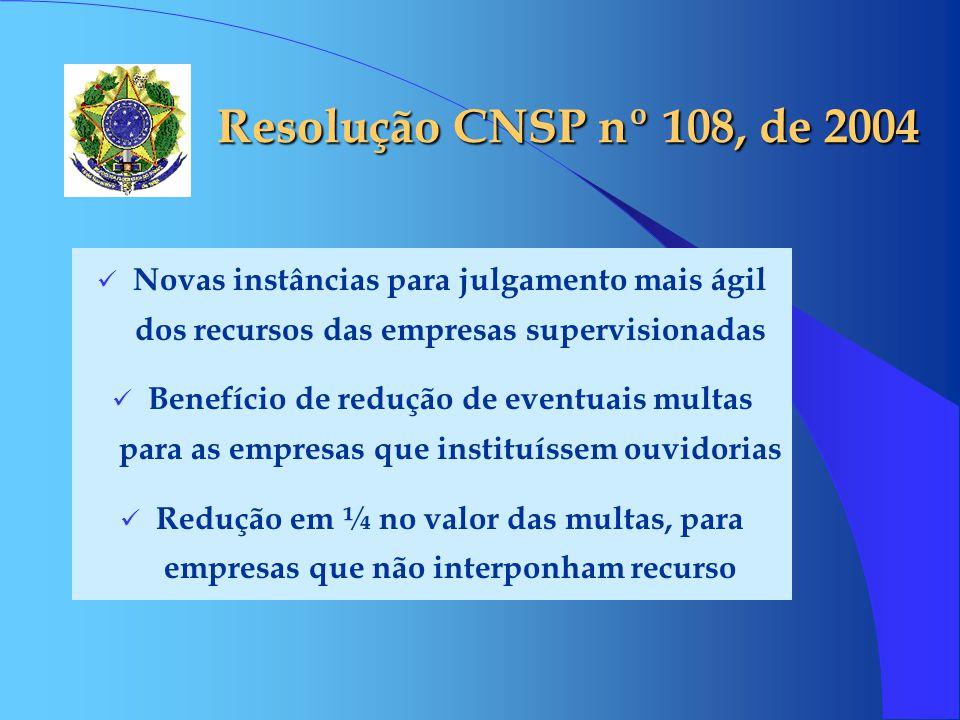 Resolução CNSP nº 108, de 2004 Novas instâncias para julgamento mais ágil dos recursos das empresas supervisionadas.