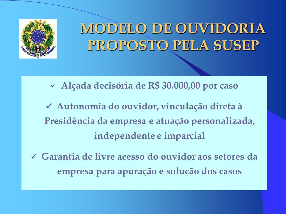 MODELO DE OUVIDORIA PROPOSTO PELA SUSEP
