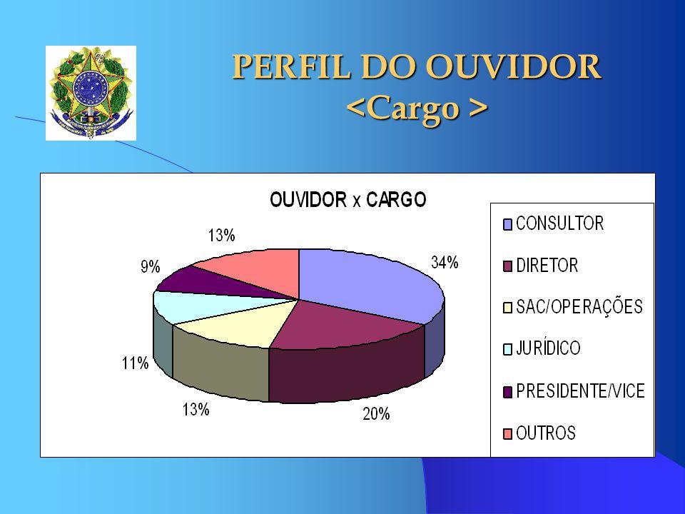 PERFIL DO OUVIDOR <Cargo >