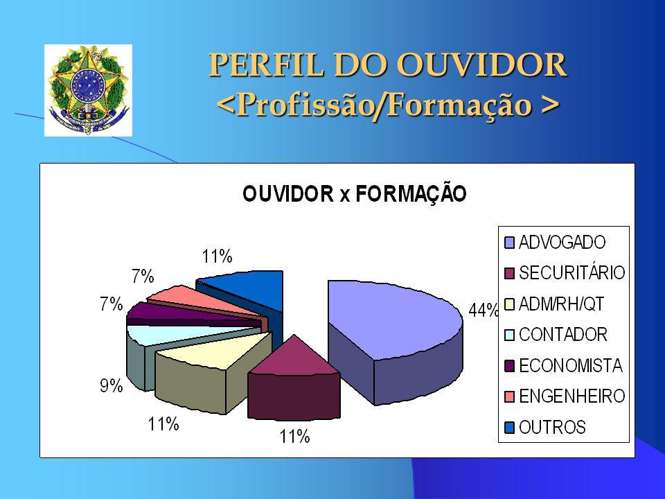PERFIL DO OUVIDOR <Profissão/Formação >