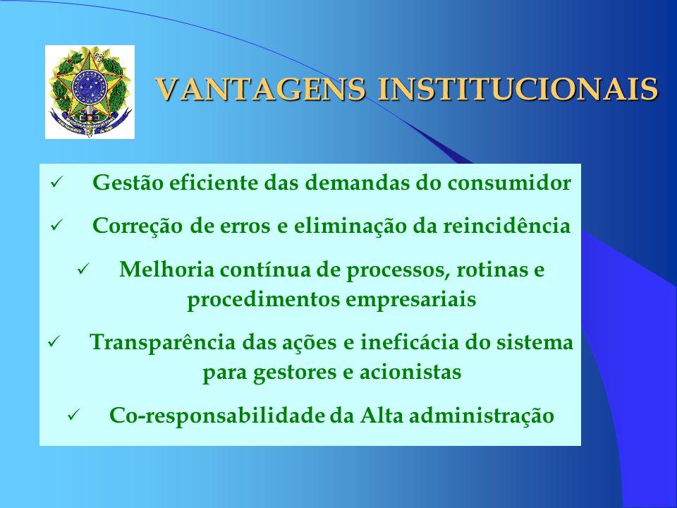 VANTAGENS INSTITUCIONAIS
