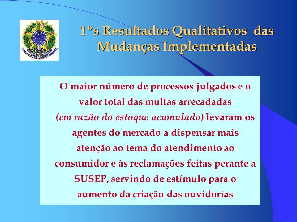 1ºs Resultados Qualitativos das Mudanças Implementadas