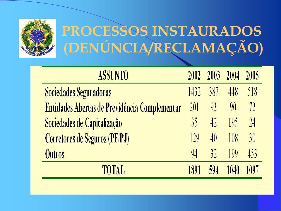PROCESSOS INSTAURADOS (DENÚNCIA/RECLAMAÇÃO)