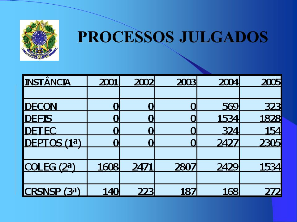 PROCESSOS JULGADOS