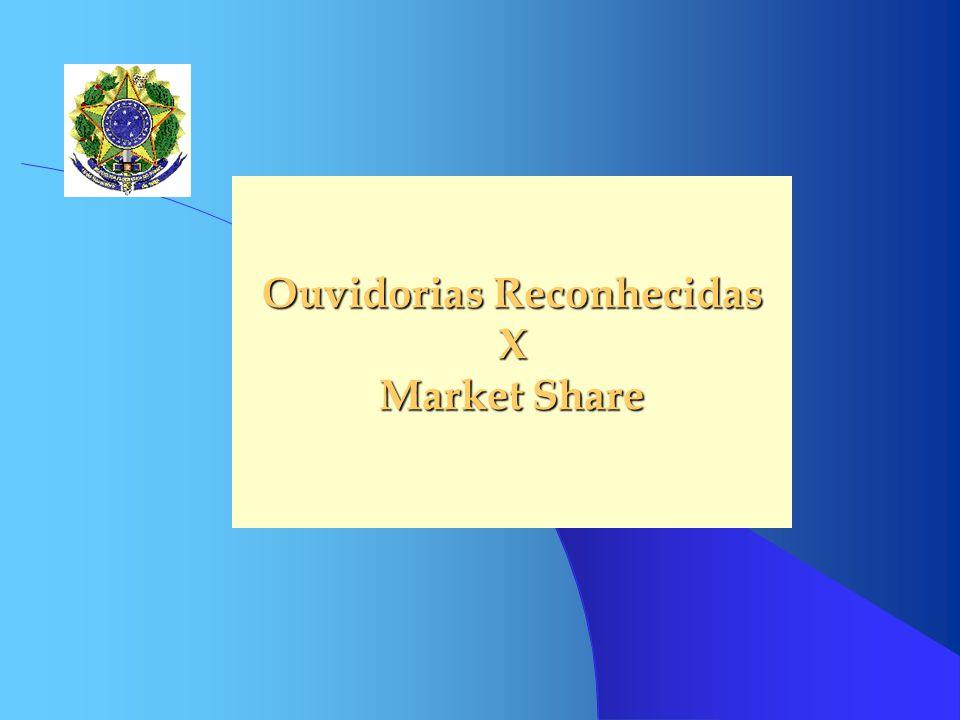 Ouvidorias Reconhecidas X Market Share