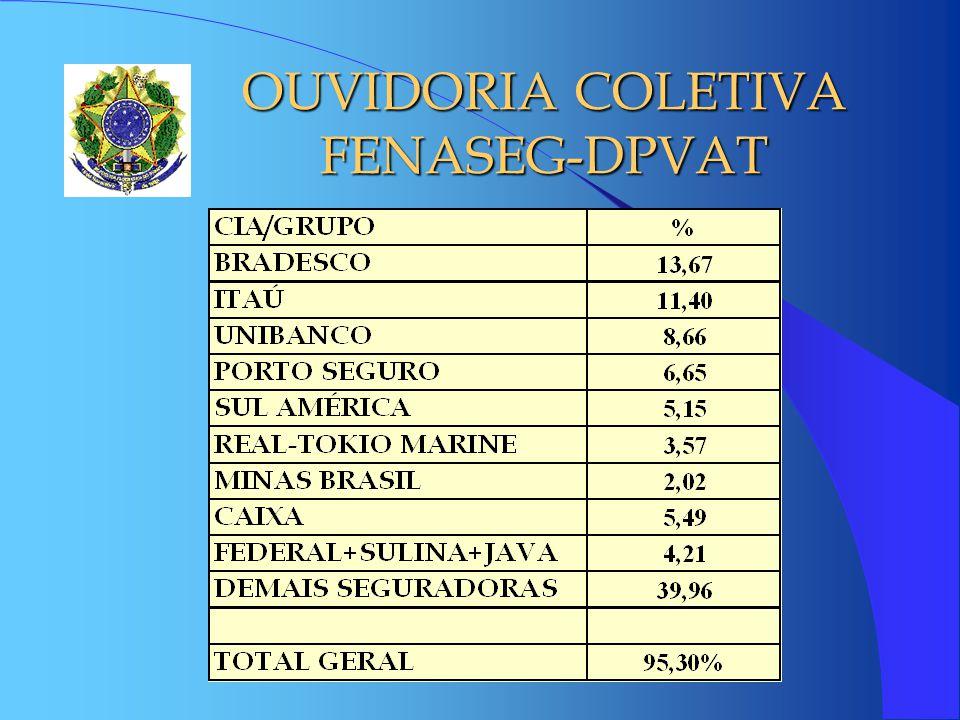OUVIDORIA COLETIVA FENASEG-DPVAT